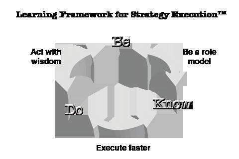 Know-Do-Be v1.2